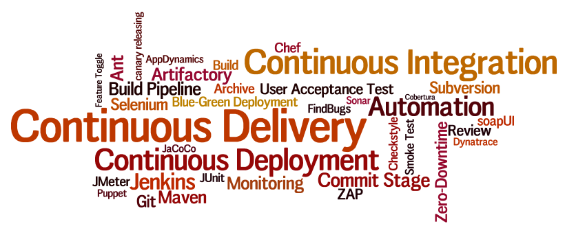 Continuous Delivery Word Cloud